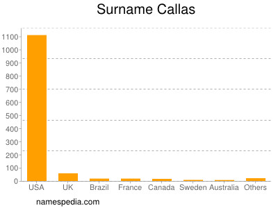 Surname Callas