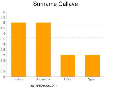 Surname Callave