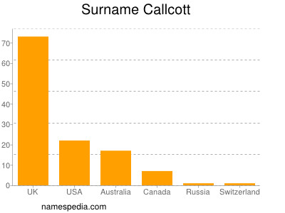 Surname Callcott