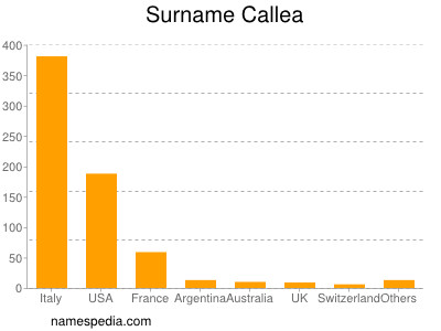 Surname Callea