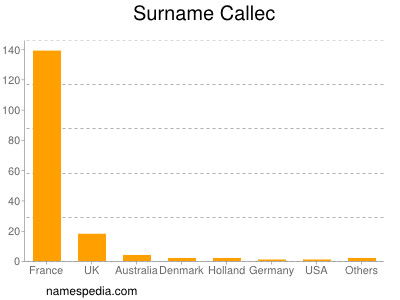 Surname Callec