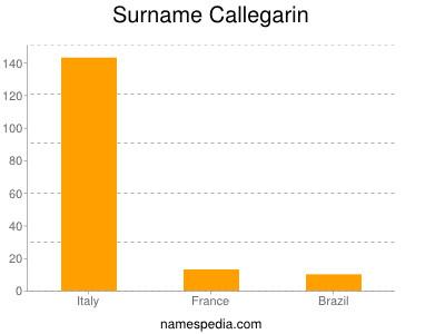 Surname Callegarin