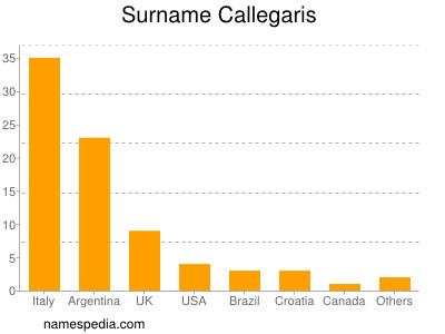 Surname Callegaris