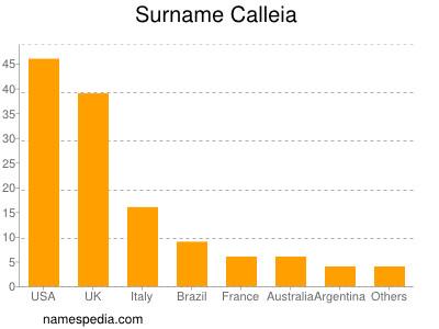 Surname Calleia