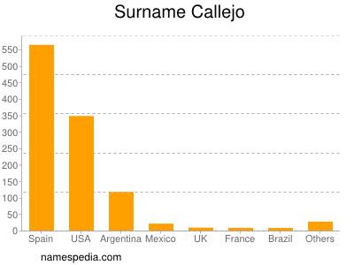 Surname Callejo