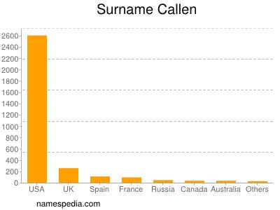 Surname Callen