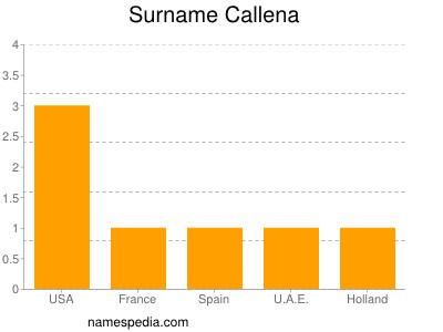 Surname Callena