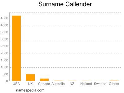 Surname Callender