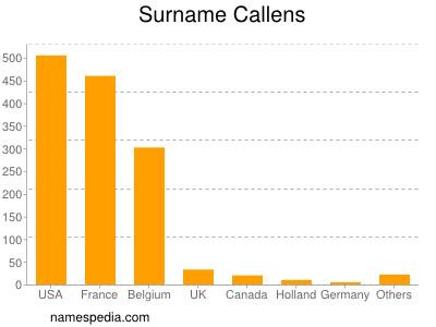 Surname Callens