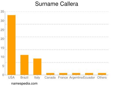 Surname Callera
