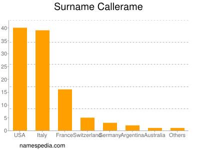 Surname Callerame
