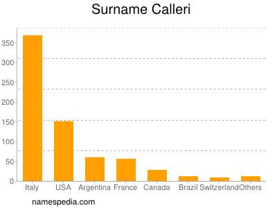 Surname Calleri