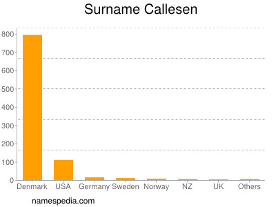 Surname Callesen