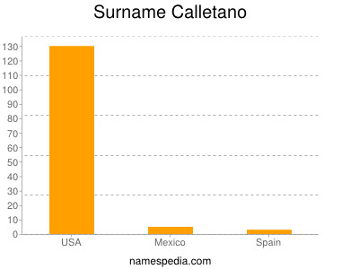 Surname Calletano