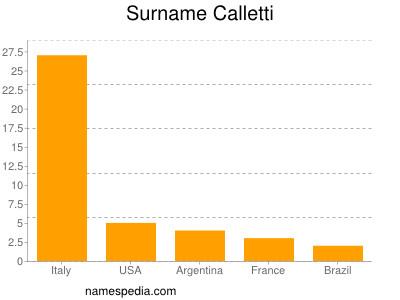 Surname Calletti