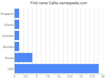 Given name Callia