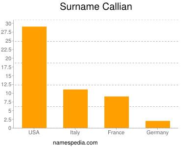 Surname Callian