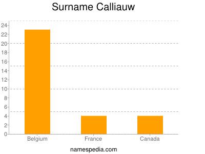 Surname Calliauw