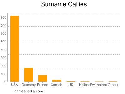 Surname Callies