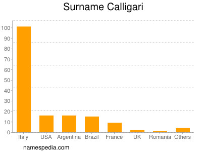Surname Calligari