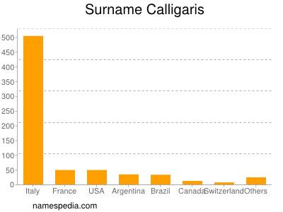 Surname Calligaris