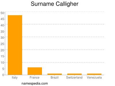 Surname Calligher