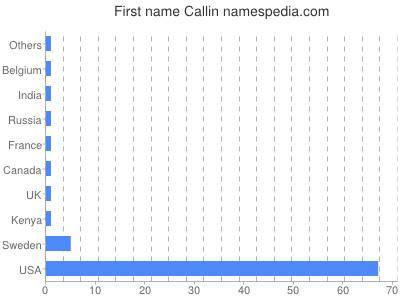 Given name Callin