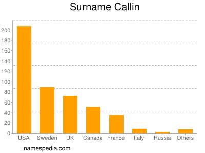 Surname Callin