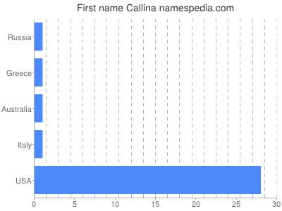 Given name Callina