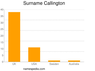 Surname Callington