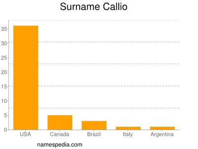 Surname Callio