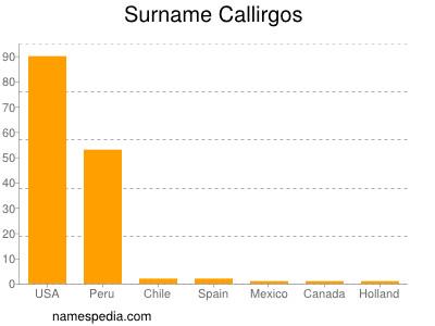 Surname Callirgos