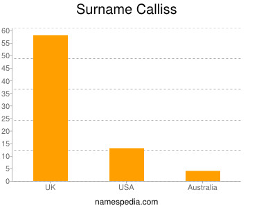Surname Calliss