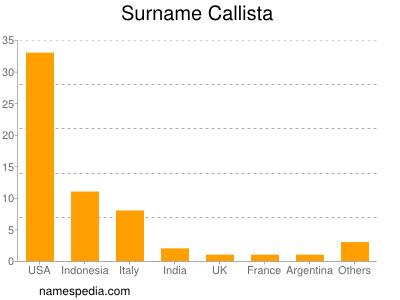 Surname Callista