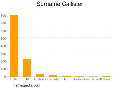 Surname Callister