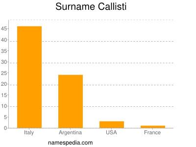 Surname Callisti