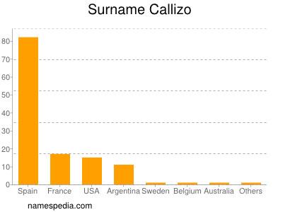 Surname Callizo