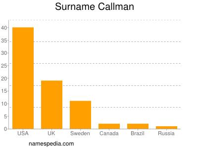 Surname Callman