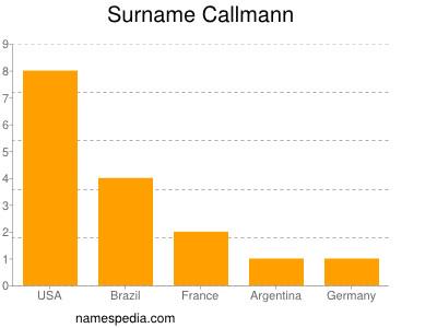 Surname Callmann