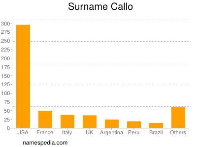 Surname Callo