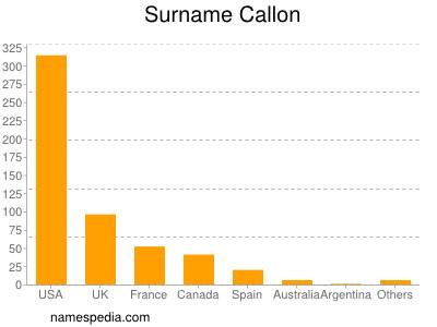 Surname Callon