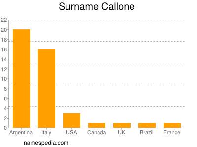 Surname Callone