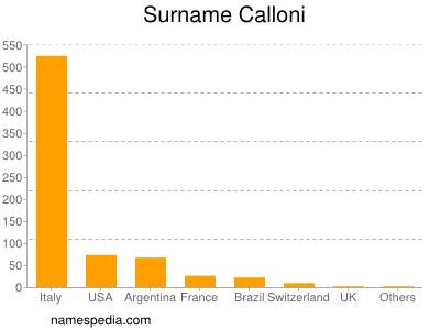 Surname Calloni
