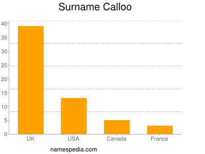 Surname Calloo