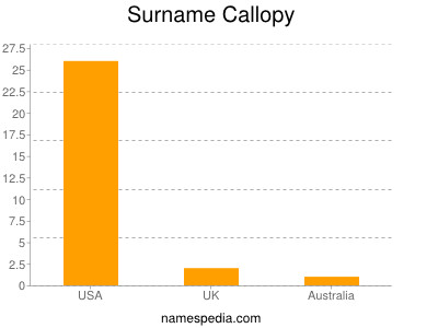 Surname Callopy