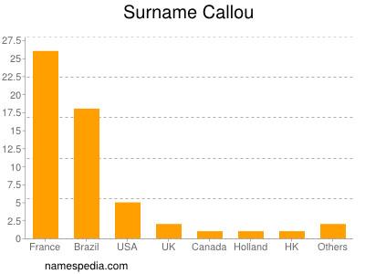 Surname Callou