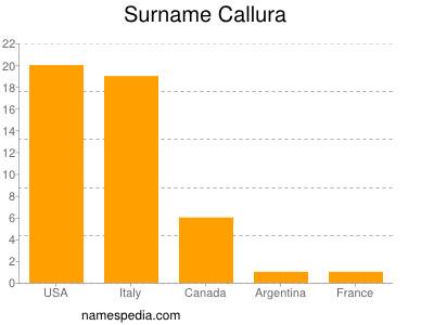 Surname Callura