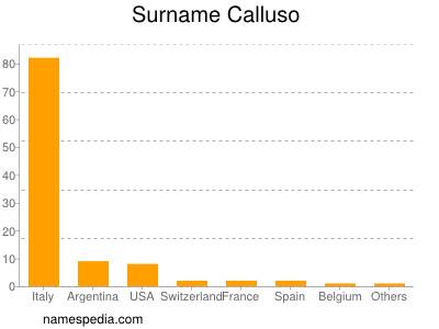 Surname Calluso