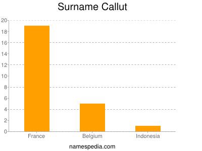 Surname Callut
