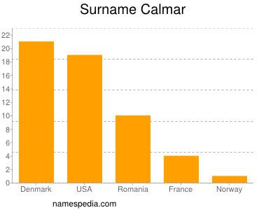 Surname Calmar